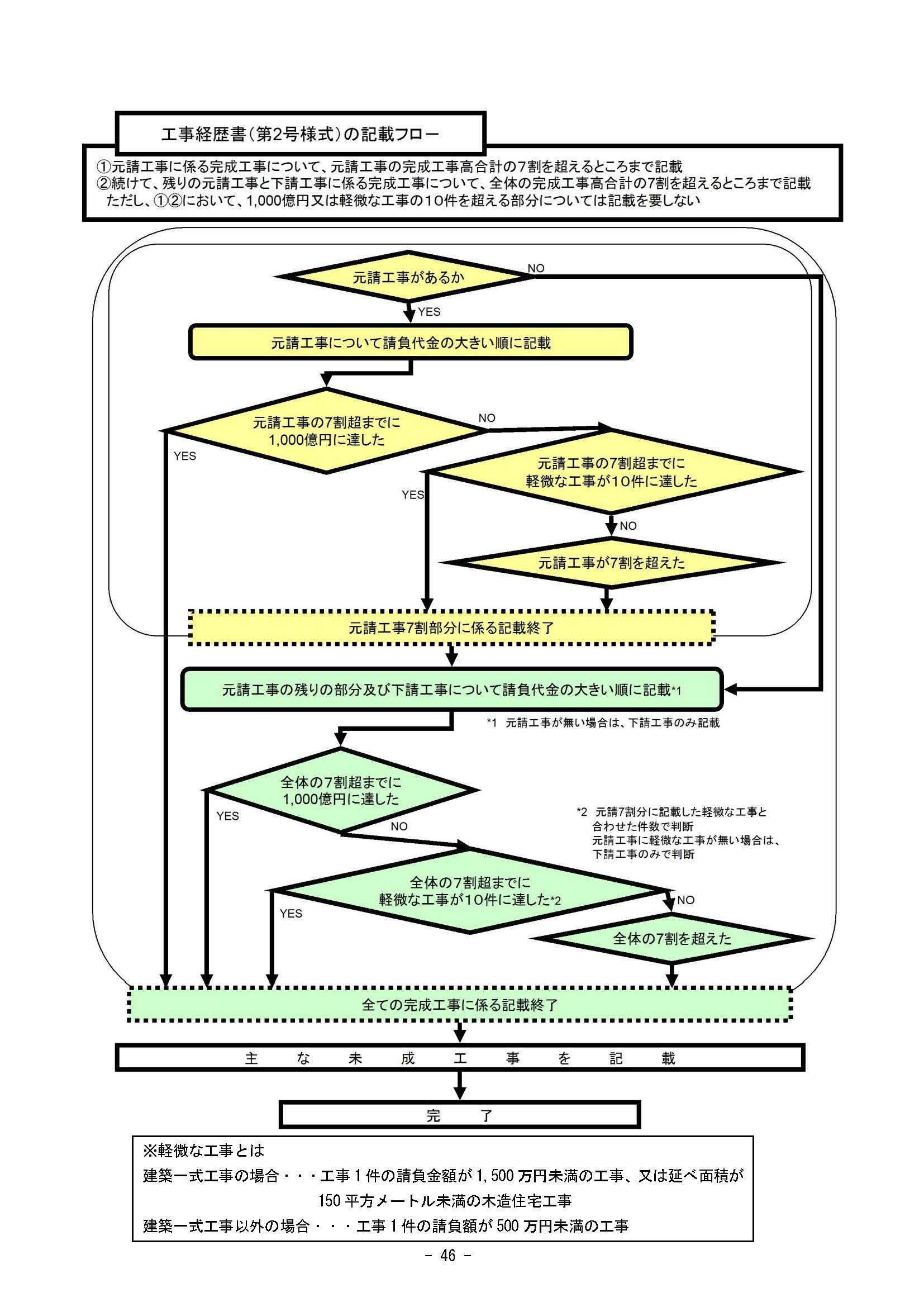 記載すべき工事経歴書の順序
