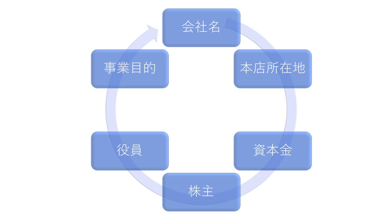 会社設立前の準備(6つの決めること)