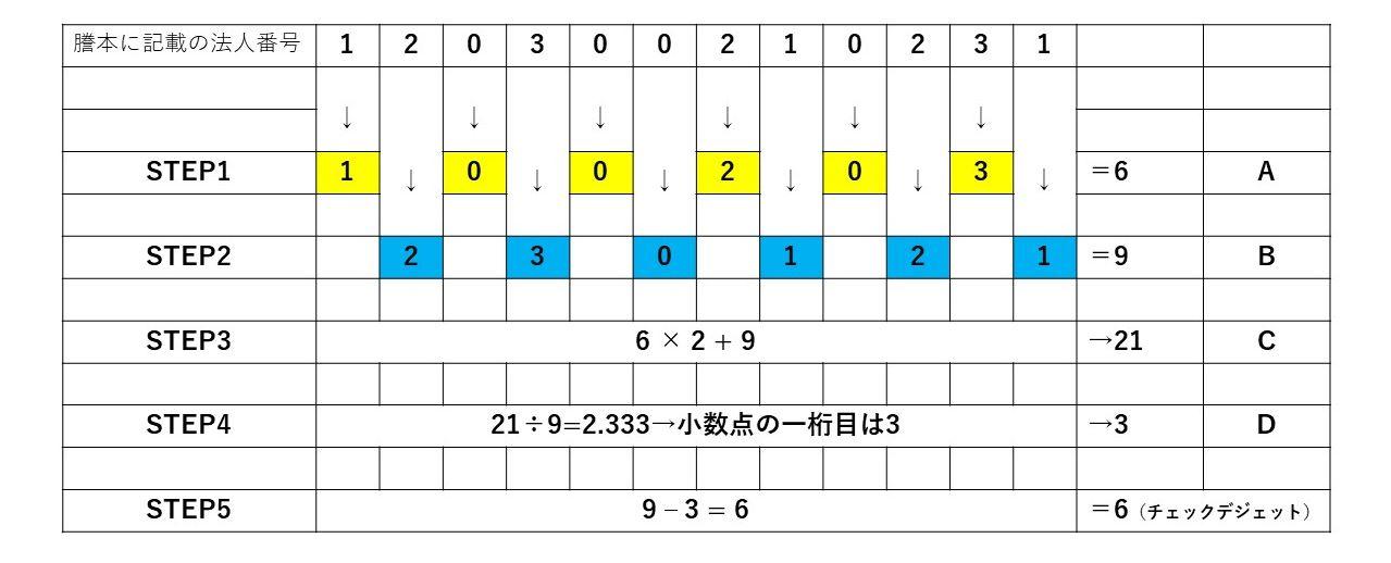 チェックデジット(検査用数字)の計算方法