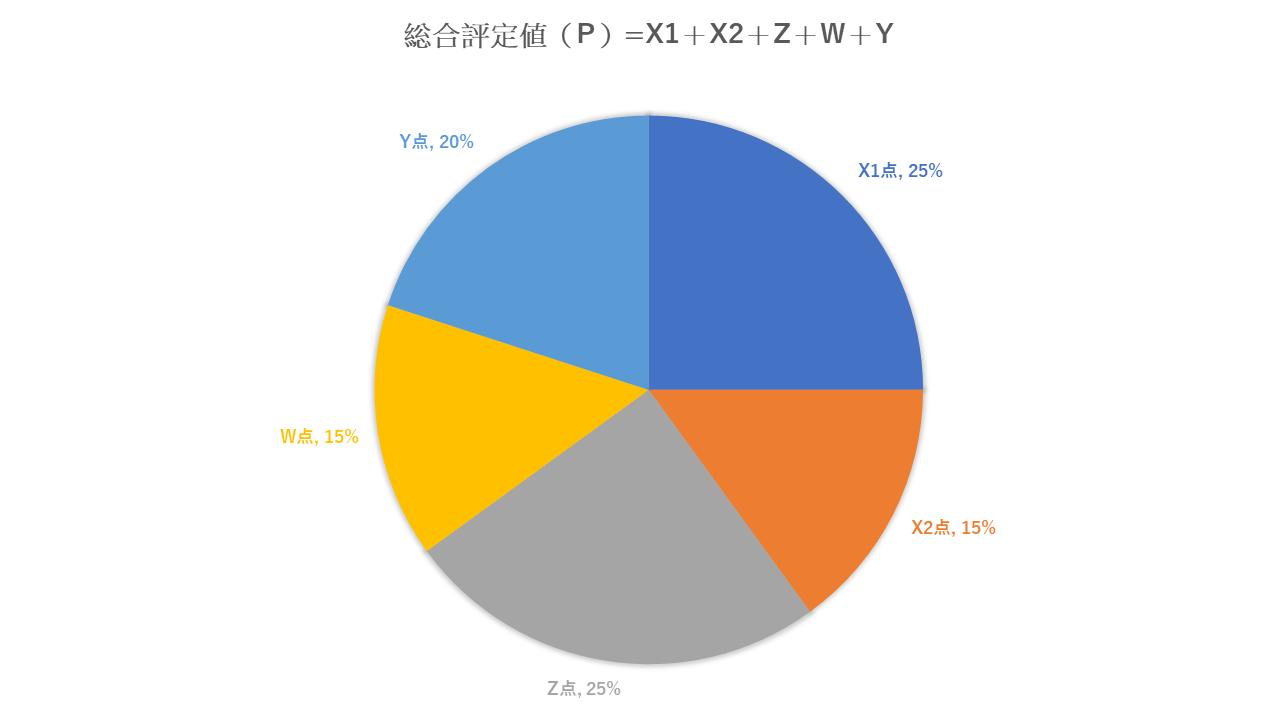 経営事項審査(経審)の自己資本額および平均利益額(X2)