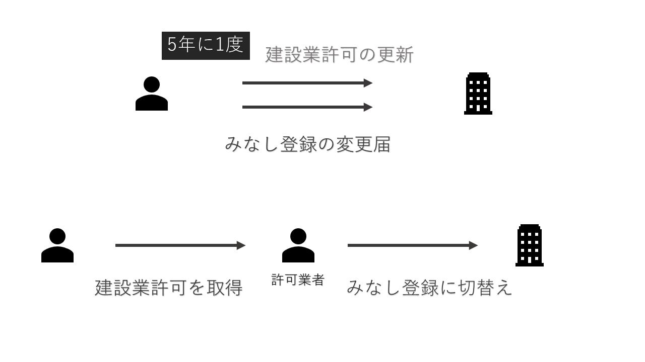 みなし登録(電気工事業登録)
