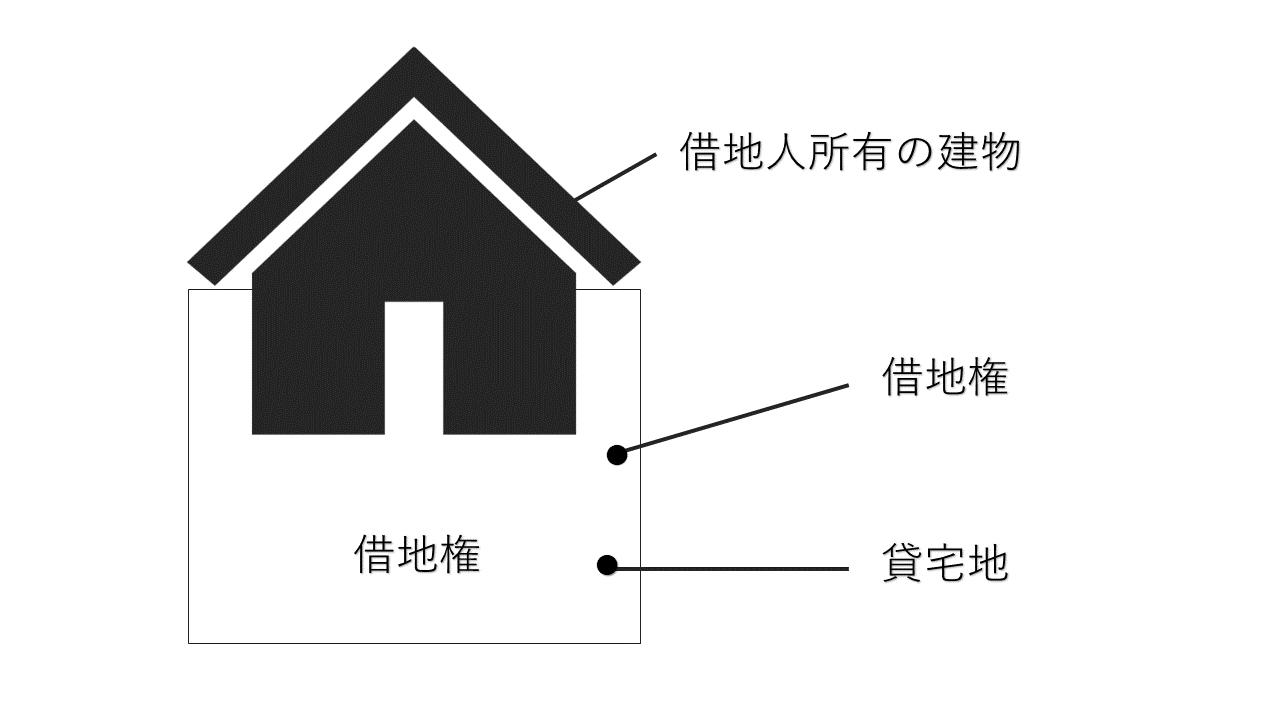 借宅地の評価額