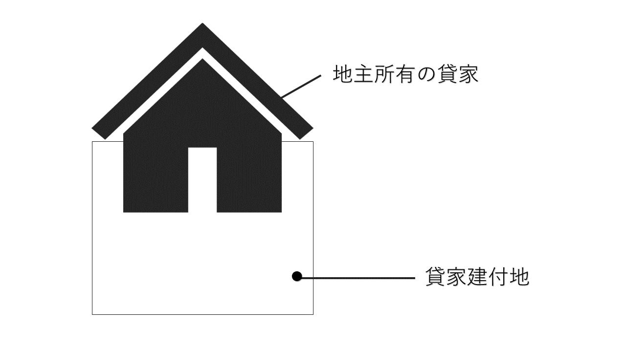 貸家建付地の評価額